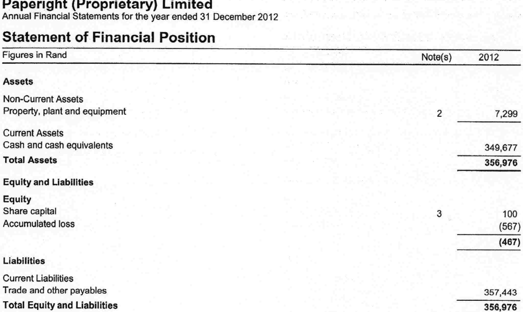 1-Statement of Financial Position for the year ended 31 December 2012