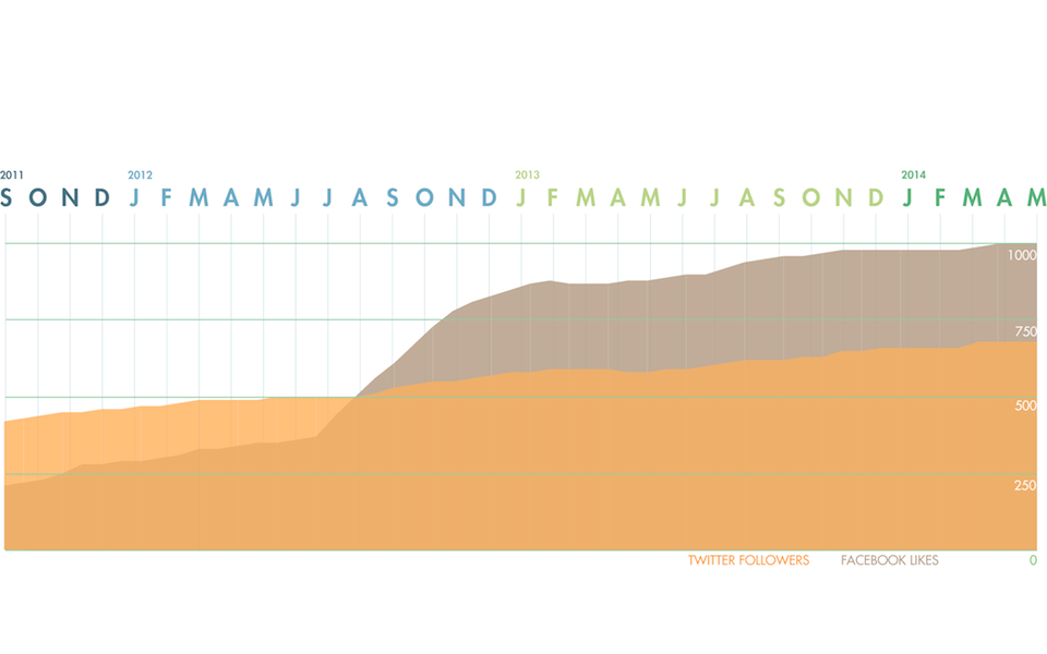 infographic_5_social-media_20140625